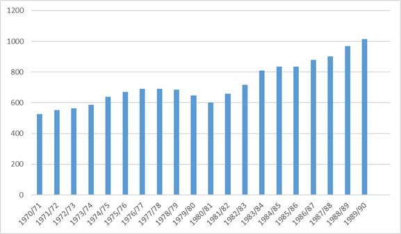 Število vpisanih dijakov na Prvi gimnaziji oz. Srednji družboslovni šoli v 70. in 80. letih